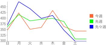 2009年6月第5週~7月第2週のアクセス数推移