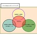 Photos: 090702_フィジカルコンピューティング