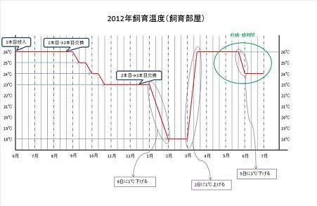 2012年飼育温度